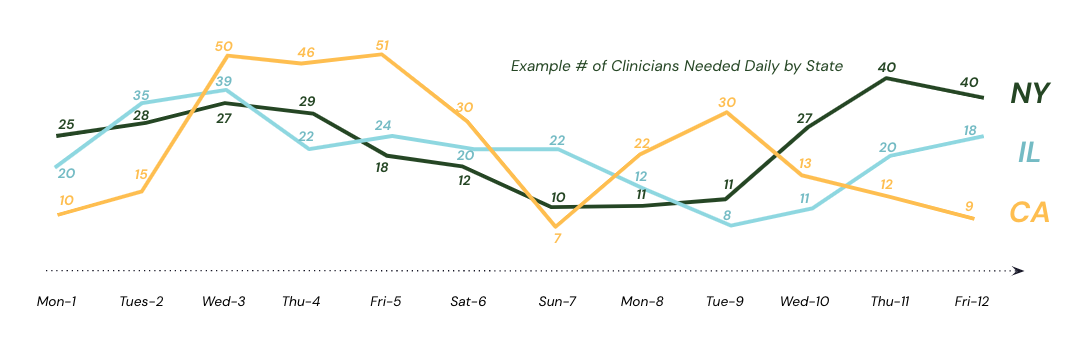 telehealth patient demand fluctuation