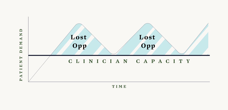 Understaffing telehealth clinicians