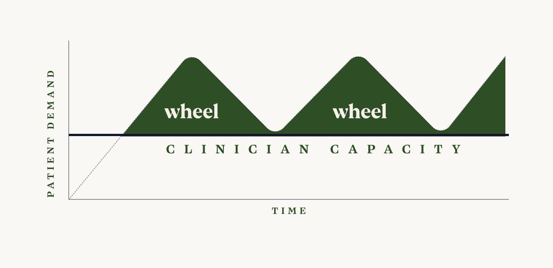 Wheel load balancing for telehealth